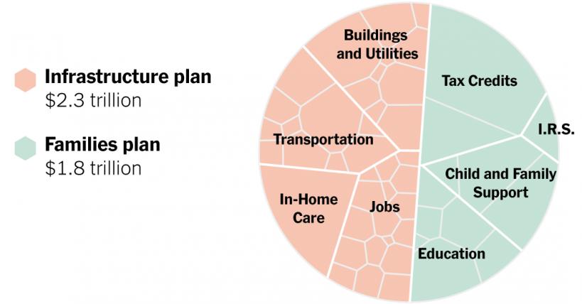 bidens-4-trillion-economic-plan-in-one-chart