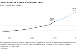amazon-holds-on-to-top-online-retail-spot